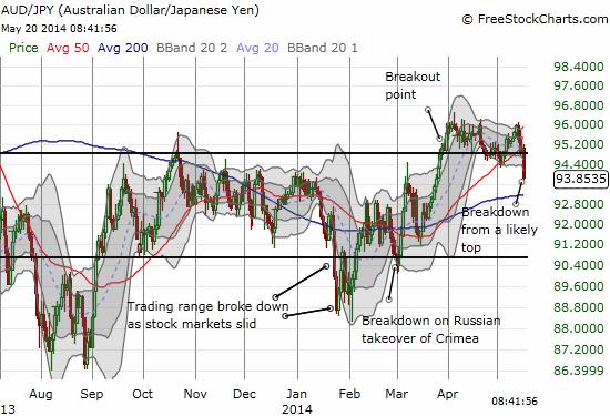 The beginning of a breakdown for the Australian dollar against the Japanese yen