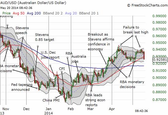 Upward momentum seems to be ending for the Australian dollar against the U.S. Dollar