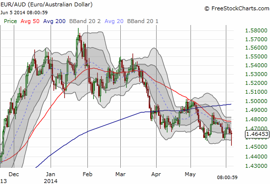 Even the Australian dollar faded against the euro, but the trend seems clear for a continuation, maybe even acceleration, of a carry trade.  Next move, RBA!