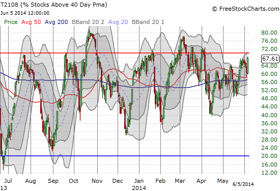 The edge of overbought