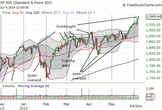 The S&P 500 has actually made an impressive gain SINCE it was last overbought
