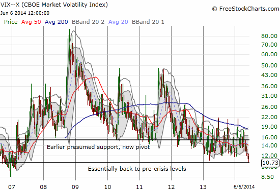 Back to pre-recession levels: how low can the VIX go?