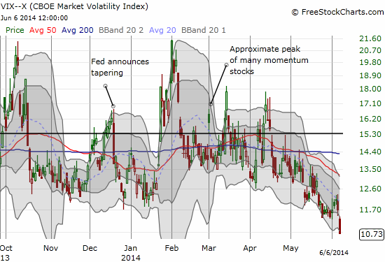 Volatility has actually accelerated its downward move in recent weeks