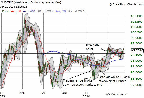 Like the S&P 500, the Australian dollar versus the Japanese yen (AUD/JPY) still sits comfortably in its upward trend.