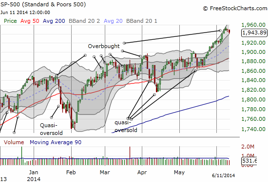 The S&P 500 takes a shallow rest