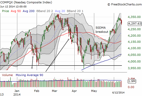 The NASDAQ ended its primary uptrend in what tentatively looks like a failed retest of highs