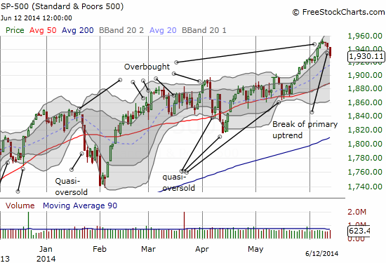 The S&P 500 ends its primary uptrend, opening up likely imminent retest of 50DMA