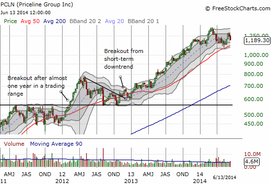 Priceline has experienced an impressive run-up launching from two key breakouts in 2012