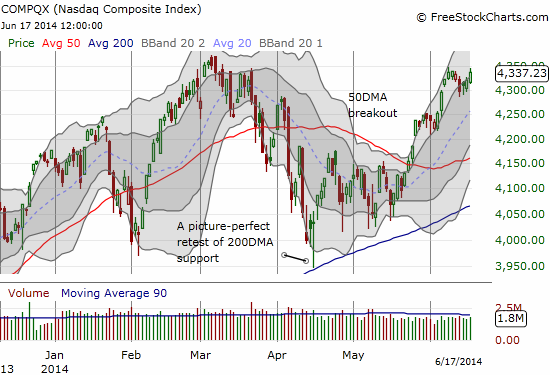 The NASDAQ is already prepared for another run-up as it matches last week's highs