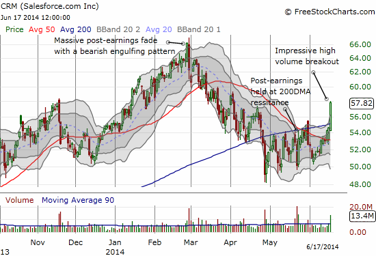 Salesforce.com chops its way to a breakout (note the higher lows even as the 200DMA served as resistance)