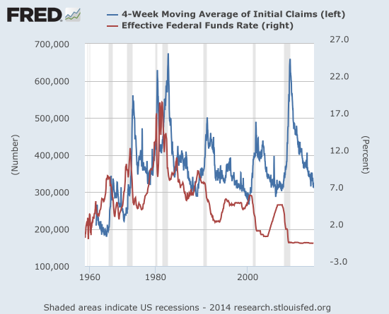 A rising rate environment at the common lows of initial claims has typically closely preceded the next recession