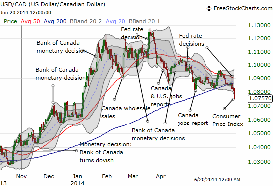 Increasingly, it seems the U.S. dollar has topped out against the Canadian dollar for this year