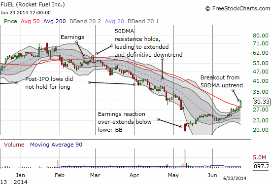A persistent bounce and recovery for FUEL has closed the post-earnings gap and then some