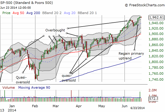 The S&P 500 is now running in place. Is it at stall speed or coiling like a spring?