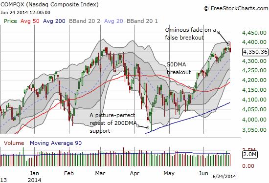 The NASDAQ suffers a false breakout with a bearish fade