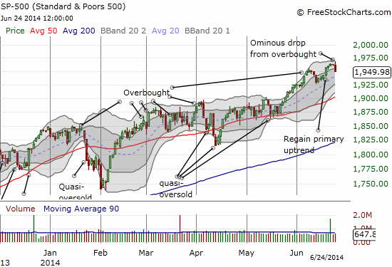The S&P 500 takes an ominous tumble out of overbought conditions