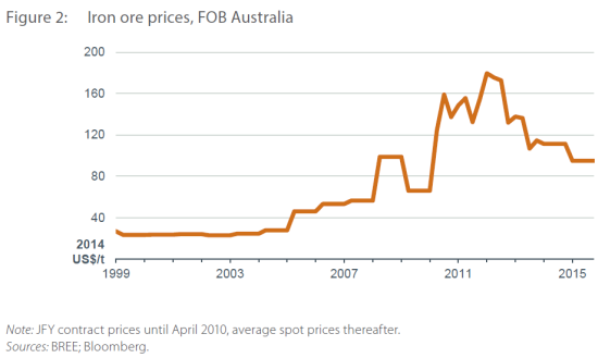 A relatively benign projection of the price of iron ore