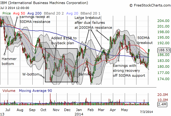 IBM breaks out again in the latest move of a very choppy journey from a triple bottom