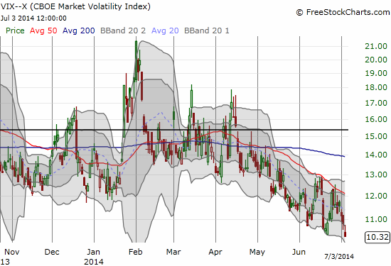 The ever-falling VIX