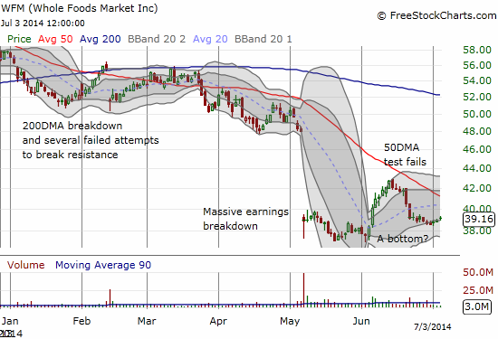 Whole Foods seems to have found a bottom, but overhead resistance from the 50DMA has held so far