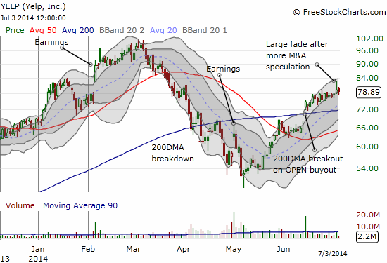 Yelp still has an uptrend between the Bollinger Bands but now needs to conquer an ominous fade to maintain the momentum