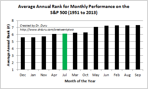 July's average rank is a respectable 5th place, making it a standout in the dreaded May to October period