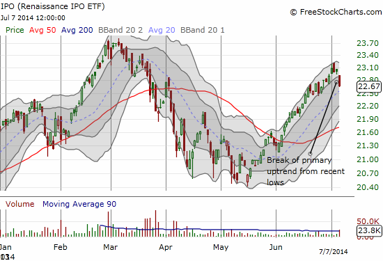 The recovery in recent IPOs slows down with a break from the primary uptrend