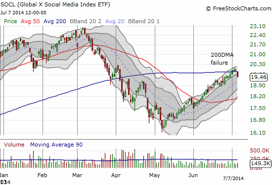 An index of social-related stocks fails its test of 200DMA resistance