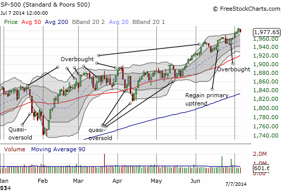 The S&P 500 notches a small loss off all-time highs and maintains its primary uptrend