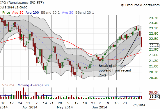 IPO accelerates to the downside