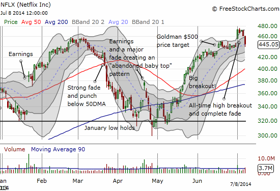 NFLX completely reverses its breakout to all-time highs