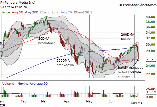 Pandora is an example of downside acceleration where buyers stepped in to defend critical support