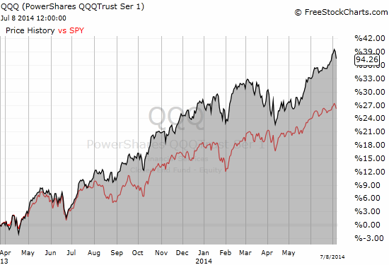 QQQ has consistently under-performed SPY since early 2013