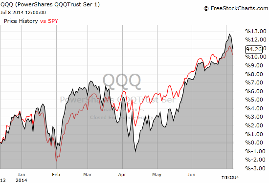 Overall, QQQ has kept pace with SPY for much of 2014
