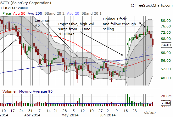 Solar City printed an ominous topping pattern which has been confirmed with sharp and swift selling