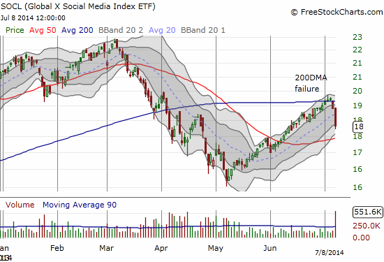 SOCL accelerates to the downside and confirms resistance at the 200DMA
