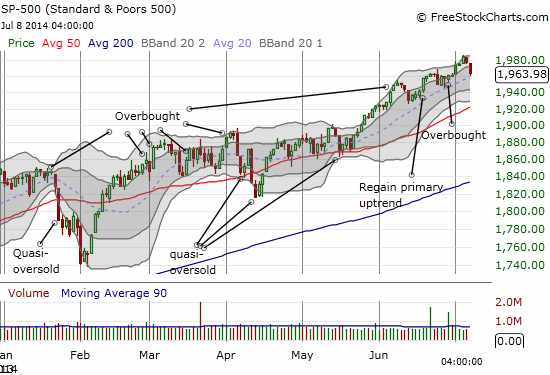 The S&P 500 is just barely hovering above the bearish trigger line at 1962