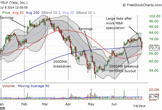 YELP confirms a top as rampant speculation starts to lose its grip on the bullish bias