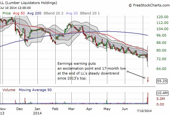 Investors liquidate holdings in Lumber Liquidators