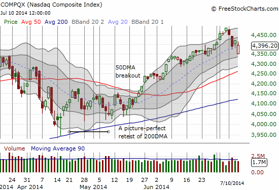 The NASDAQ makes a strong comeback as the 50DMA rushes upward to meet the action