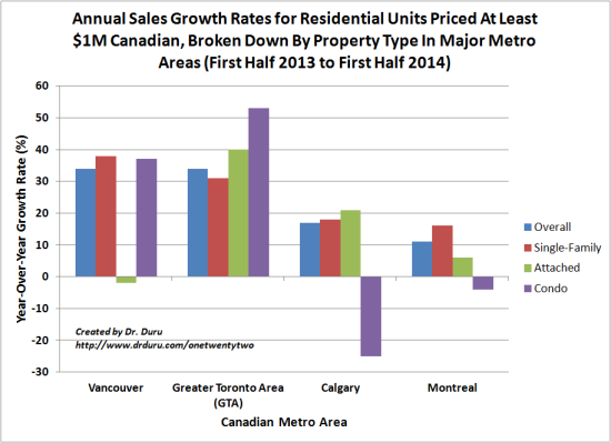 Vancouver and Toronto lead Canada's high-end markets for unit sales growth