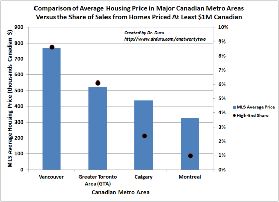 Comparison of Average Housing Price in Major Canadian Metro Areas Versus the Share of Sales from Homes Priced At Least $1M Canadian