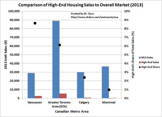 Comparison of High-End Housing Sales to Overall Market (2013)