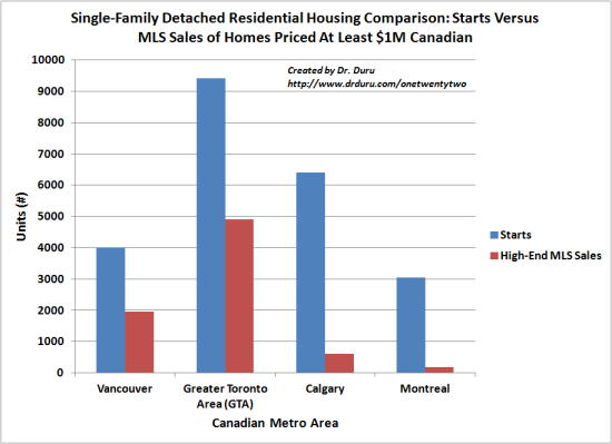 Single-Family Detached Residential Housing Comparison: Starts Versus MLS Sales of Homes Priced At Least $1M Canadian