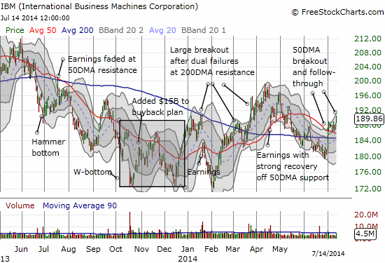 IBM follows-through on its 50DMA breakout - very bullish