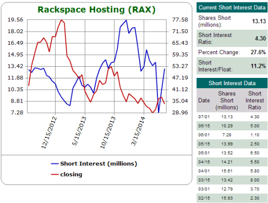 Shorts have rushed back into RAX as potential for a deal diminshes