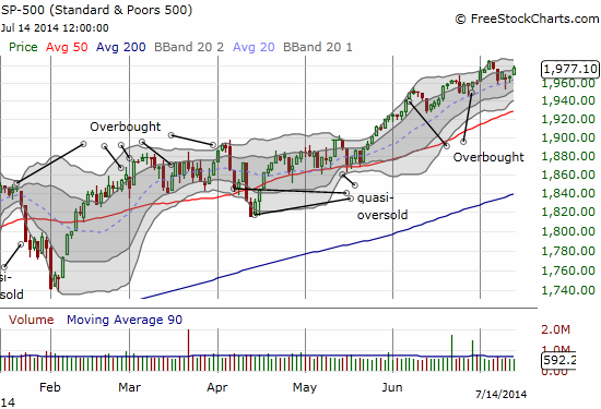 The S&P 500 confirms its 20DMA uptrend. Appears poised for fresh all-time highs.