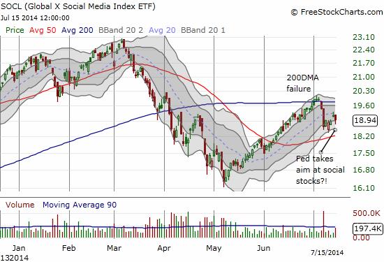 Social media stocks cringe in response to Fed's swipe at them