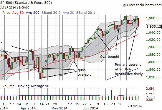 The primary uptrend for the S&P 500 ends with a decisive blow