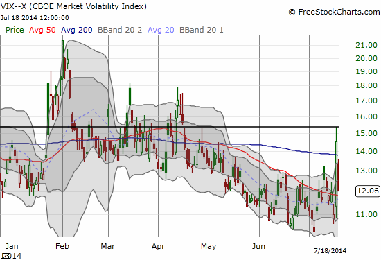 The VIX plunges...and confirms resistance at the 15.3 pivot